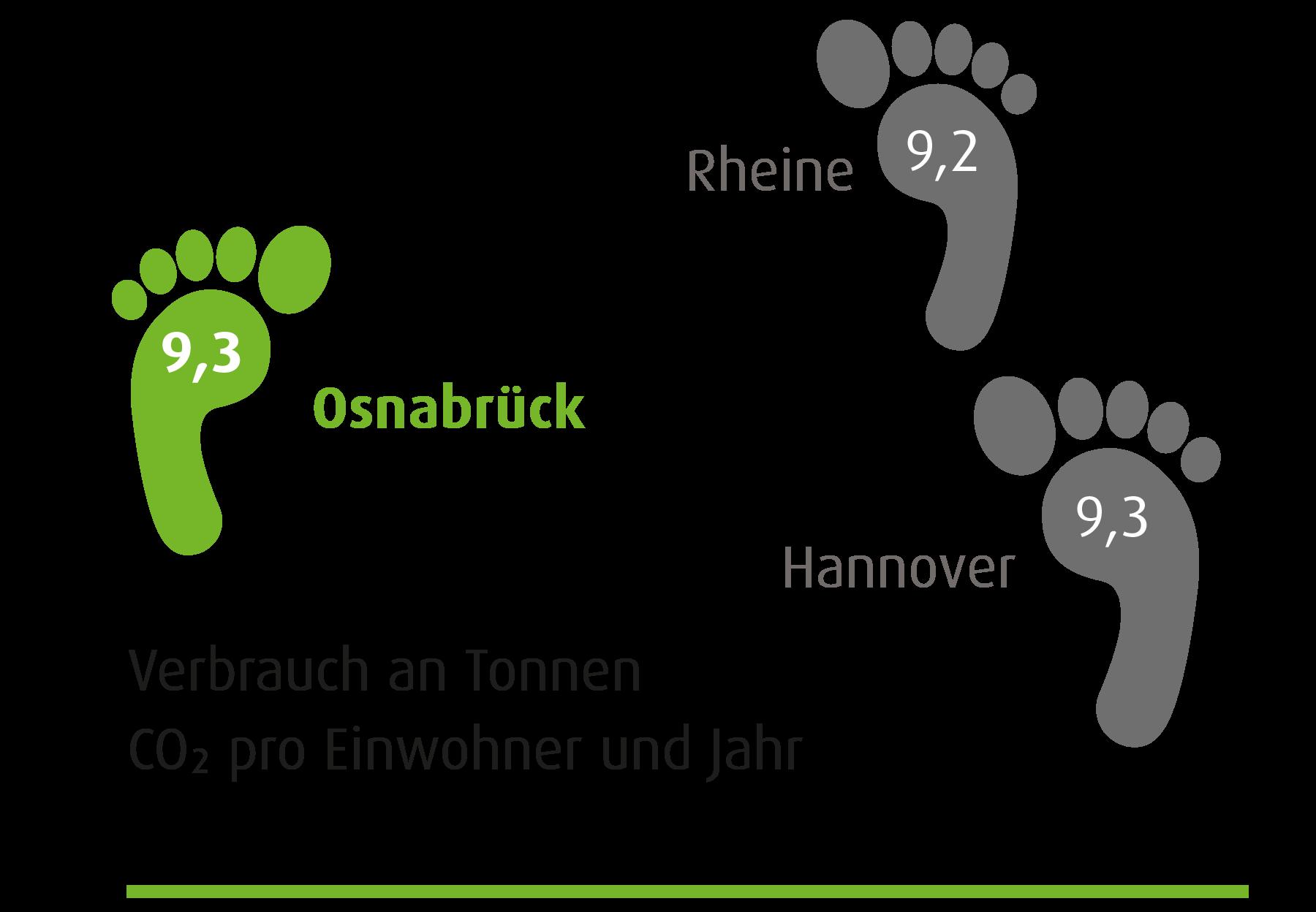Illustrationen zum Klimawandel in Osnabrück.